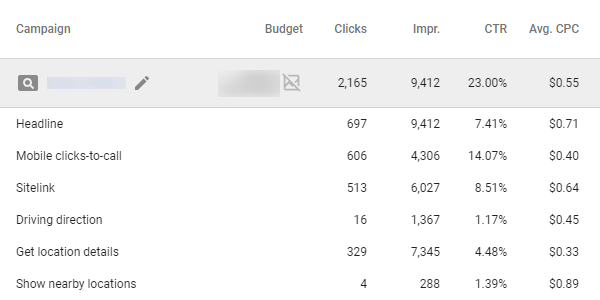 AdWords Click Type Report