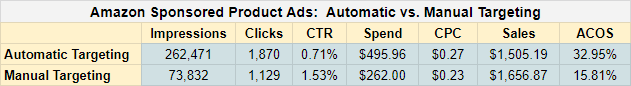 Amazon Ads Automatic vs Manual Targeting Performance Comparison