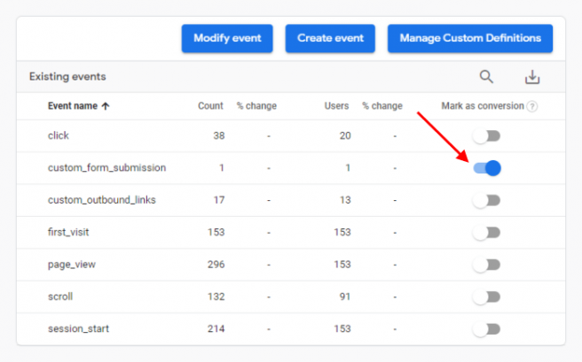 Events as Conversions in Google Analytics 4