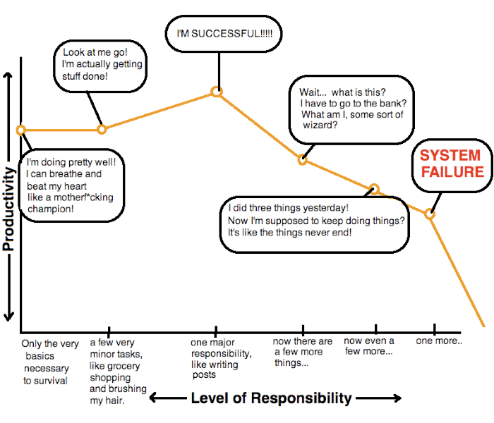 Hyperbole and a Half Productivity Graph