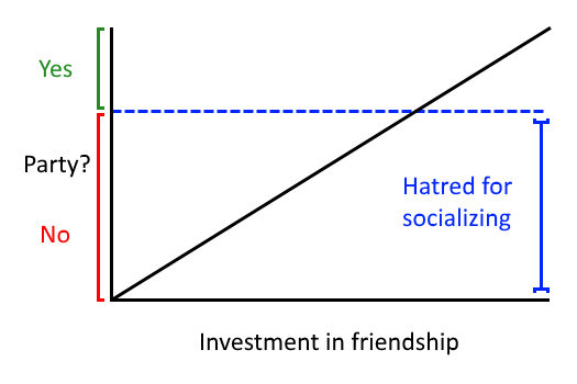 Correlation Between Friendship Quality and Party-Going