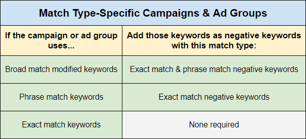 Match Type-Specific Campaign or Ad Group Structure